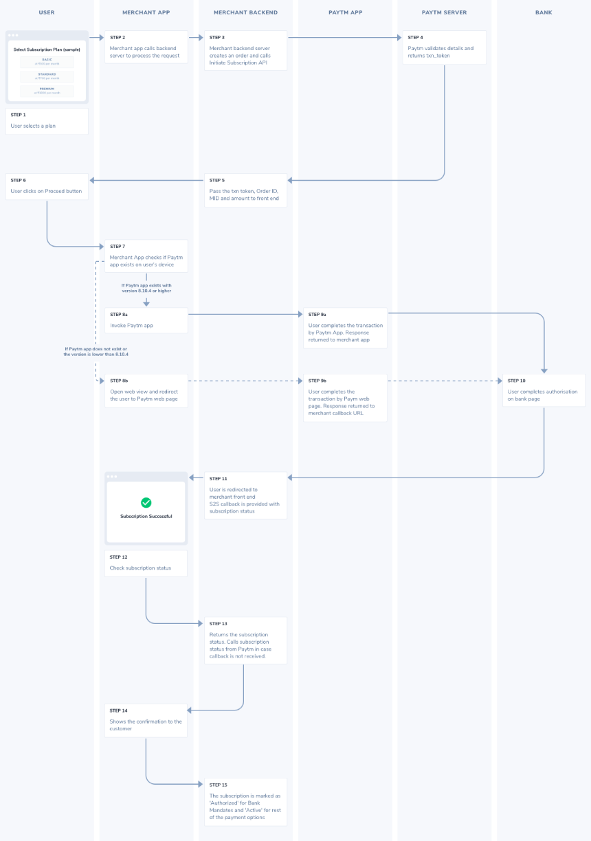 flow chart for non-sdk based integration